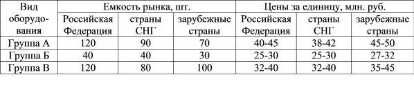 Прогноз емкости рынков и цен на оборудование на 2000 г.