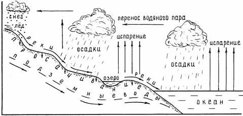 Схема круговорота вода