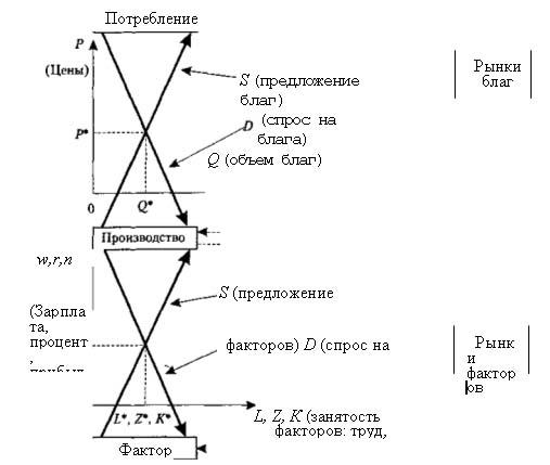 Схема микроэкономической