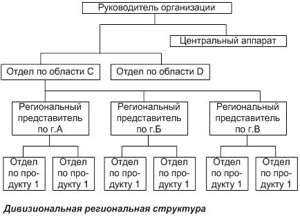 Виды организационных структур