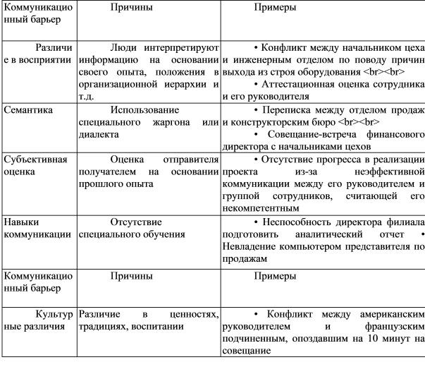 Введение 3; 1 процесс коммуникации в организации 5; 11 понятие, значение