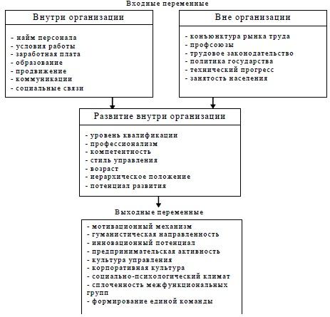модели управления