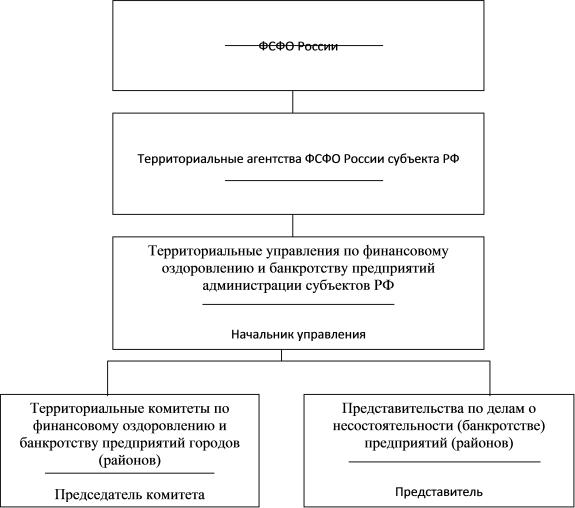 структура ФСФО России
