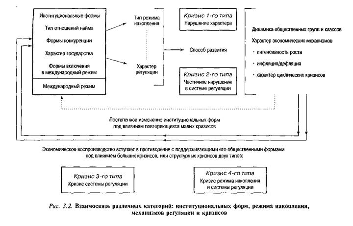 механизмов регуляции и