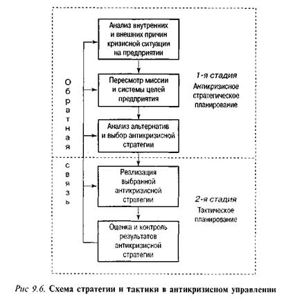 Варианты стратегий доверительного управления