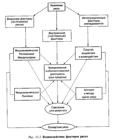 Понятие и классификация управленческих рисков