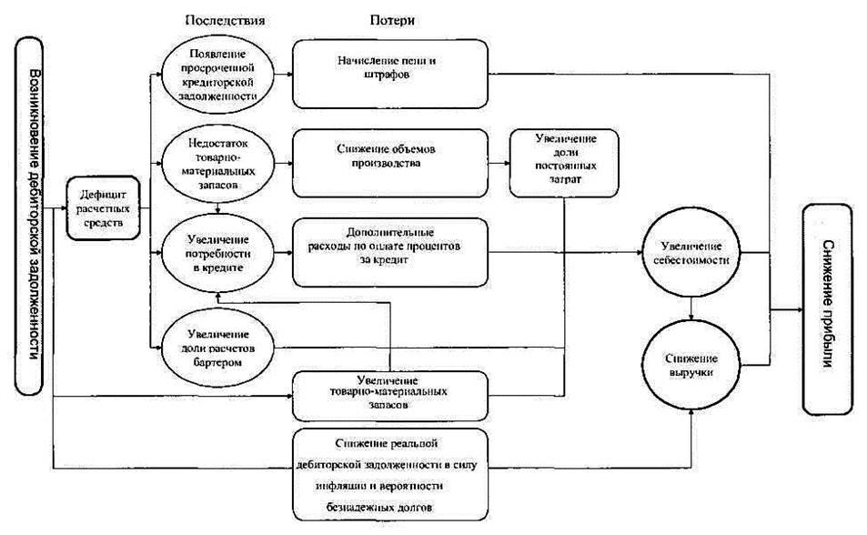 Управление дебиторской задолженностью схема дебиторской задолженности дебиторской задолженности Управление дебиторской