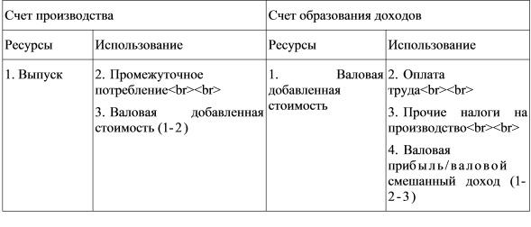 Счет первичного распределения