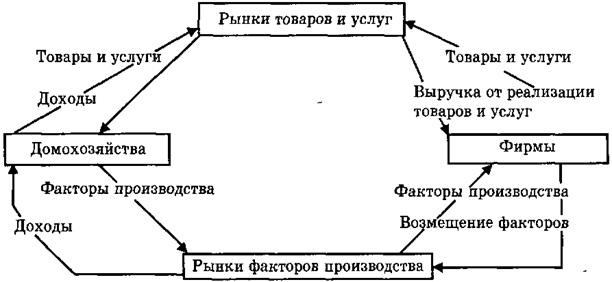 Кругооборот товаров и доходов