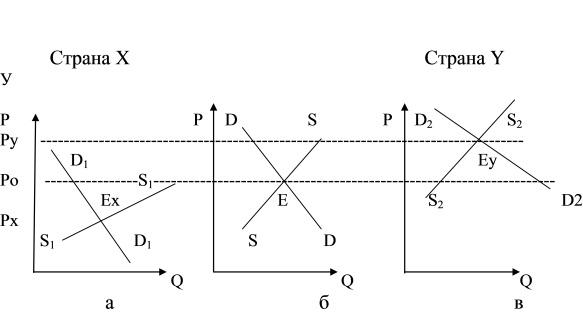 Закачать Ценообразование спрос и предложение курсовая Ценообразование спрос и предложение курсовая в деталях