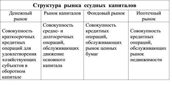 источники ссудного фонда: