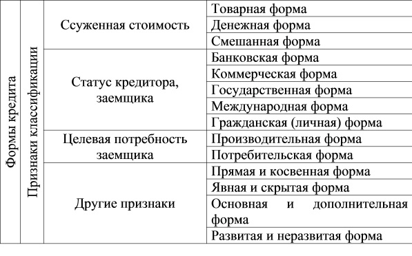 Классификация форм кредита