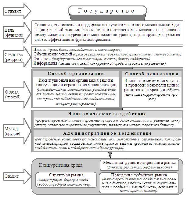 Схема исполнительной власти россии фото 187