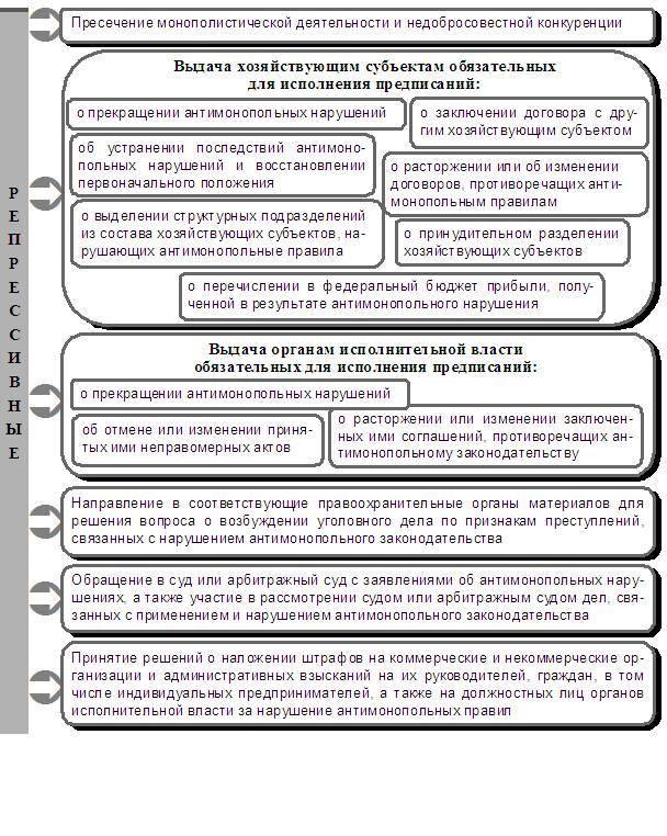 Антимонопольные органы и их полномочия курсовая  контрольная 22 5 k добавлена Принципы опыт западных стран процесс развития России государственный контроль рекламной деятельности Федеральной службы
