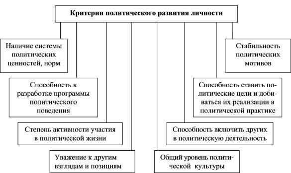 3.2. Политическая социализация Десоциализация