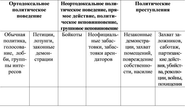 Заполните таблицу примерами из
