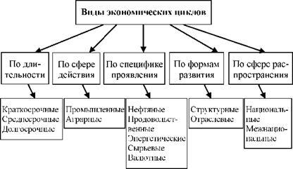 Экономический цикл: причины, фазы и