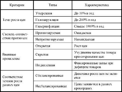 Типы инфляции