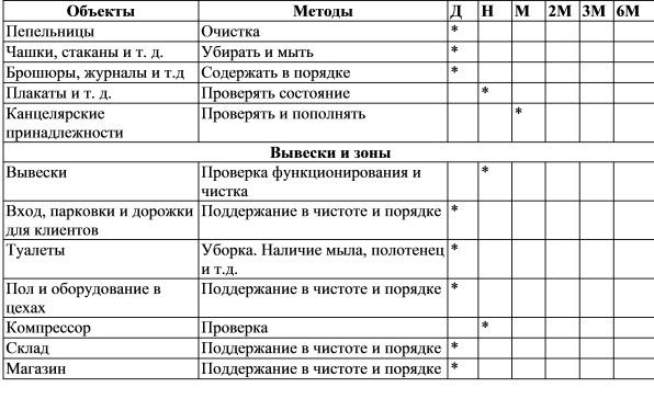 график уборки офисных помещений образец