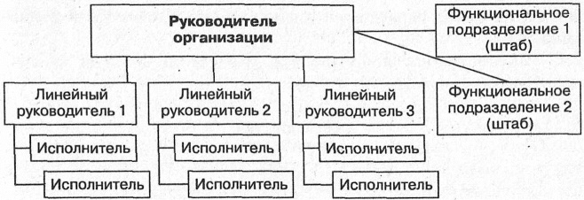 Линейно-функциональная (штабная) структура управления включает в себя специальные подразделения, являющиеся...