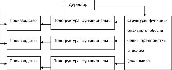 Основные особенности их функционирования также определяются...  Рис. 2.4.  Схема дивизиональной структуры организации.
