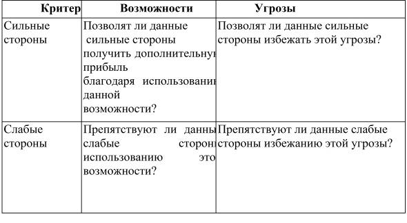 этапа SWOT - анализа